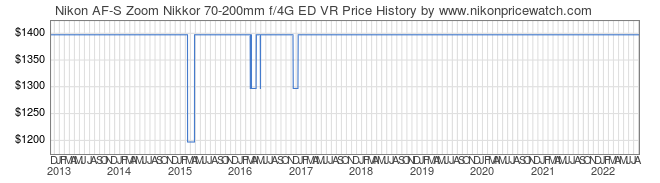 Price History Graph for Nikon AF-S Zoom Nikkor 70-200mm f/4G ED VR