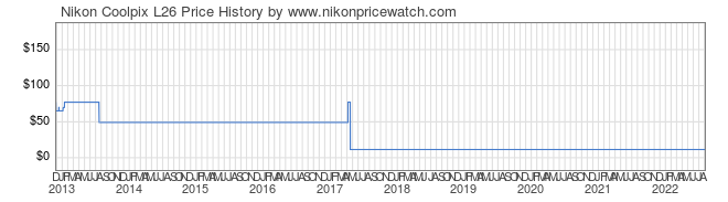 Price History Graph for Nikon Coolpix L26