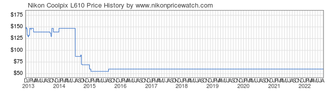 Price History Graph for Nikon Coolpix L610