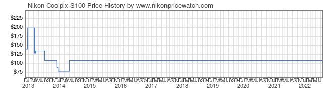 Price History Graph for Nikon Coolpix S100