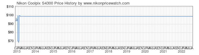 Price History Graph for Nikon Coolpix S4300
