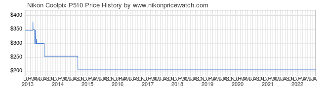 Price History Graph for Nikon Coolpix P510