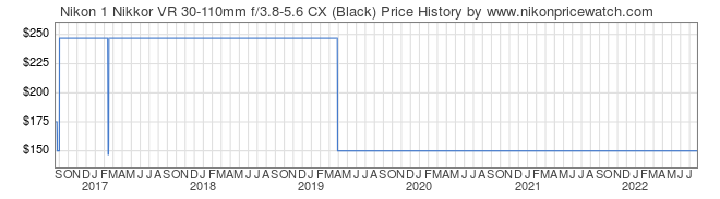 Price History Graph for Nikon 1 Nikkor VR 30-110mm f/3.8-5.6 CX (Black)