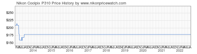 Price History Graph for Nikon Coolpix P310