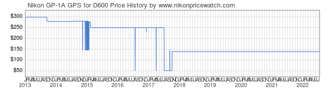 Price History Graph for Nikon GP-1A GPS for D600