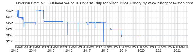 Price History Graph for Rokinon 8mm f/3.5 Fisheye w/Focus Confirm Chip for Nikon