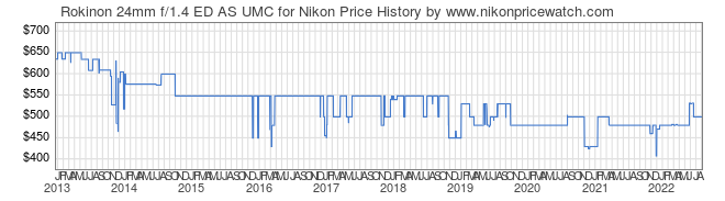 Price History Graph for Rokinon 24mm f/1.4 ED AS UMC for Nikon