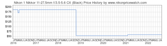 Price History Graph for Nikon 1 Nikkor 11-27.5mm f/3.5-5.6 CX (Black)