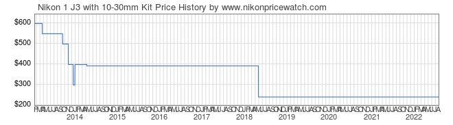 Price History Graph for Nikon 1 J3 with 10-30mm Kit
