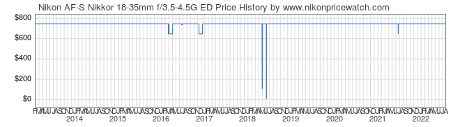 Price History Graph for Nikon AF-S Nikkor 18-35mm f/3.5-4.5G ED