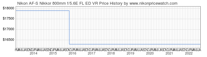 Price History Graph for Nikon AF-S Nikkor 800mm f/5.6E FL ED VR