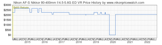 Price History Graph for Nikon AF-S Nikkor 80-400mm f/4.5-5.6G ED VR