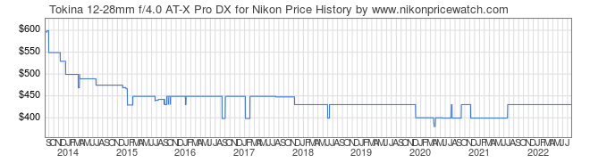 Price History Graph for Tokina 12-28mm f/4.0 AT-X Pro DX for Nikon
