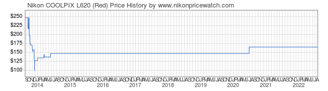 Price History Graph for Nikon COOLPIX L620 (Red)