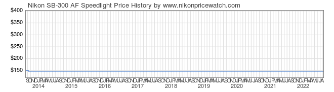 Price History Graph for Nikon SB-300 AF Speedlight