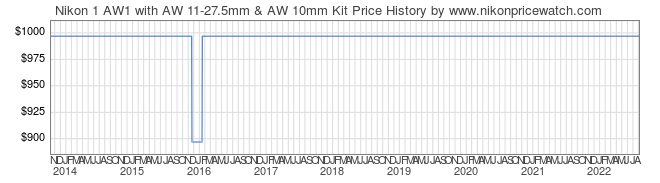 Price History Graph for Nikon 1 AW1 with AW 11-27.5mm & AW 10mm Kit