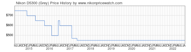 Price History Graph for Nikon D5300 (Grey)