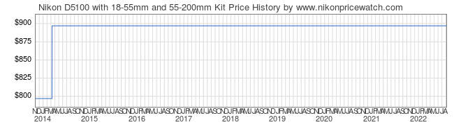 Price History Graph for Nikon D5100 with 18-55mm and 55-200mm Kit