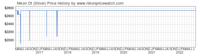 Price History Graph for Nikon Df (Silver)