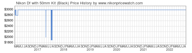 Price History Graph for Nikon Df with 50mm Kit (Black)