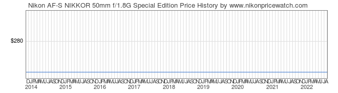 Price History Graph for Nikon AF-S NIKKOR 50mm f/1.8G Special Edition
