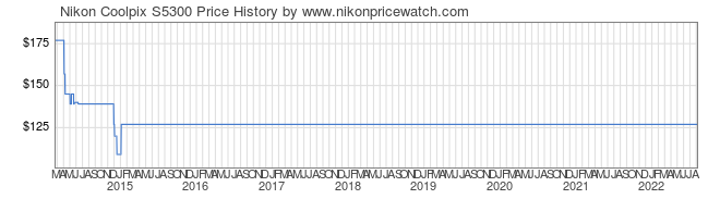 Price History Graph for Nikon Coolpix S5300