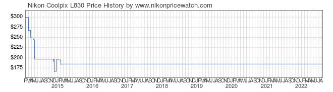 Price History Graph for Nikon Coolpix L830