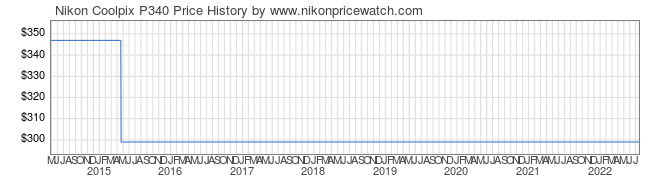 Price History Graph for Nikon Coolpix P340