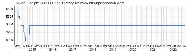 Price History Graph for Nikon Coolpix S9700