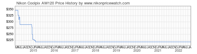 Price History Graph for Nikon Coolpix AW120