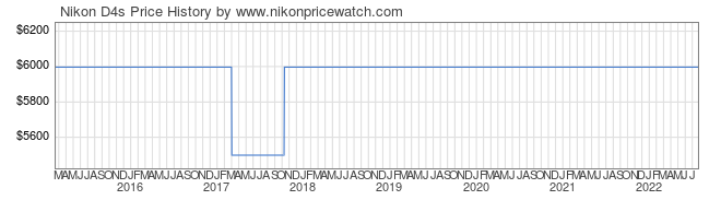 Price History Graph for Nikon D4s