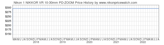 Price History Graph for Nikon 1 NIKKOR VR 10-30mm PD-ZOOM