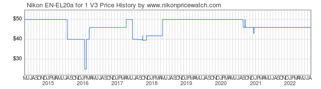 Price History Graph for Nikon EN-EL20a for 1 V3