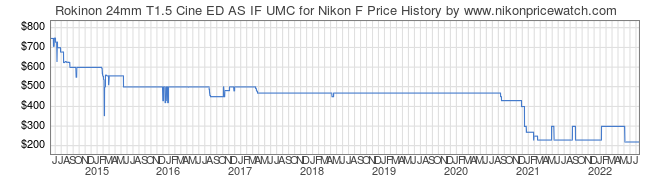 Price History Graph for Rokinon 24mm T1.5 Cine ED AS IF UMC for Nikon F