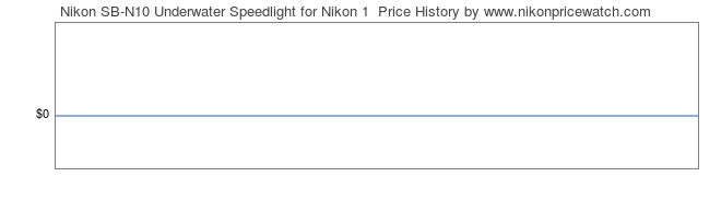 Price History Graph for Nikon SB-N10 Underwater Speedlight for Nikon 1