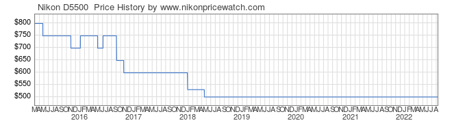 Price History Graph for Nikon D5500