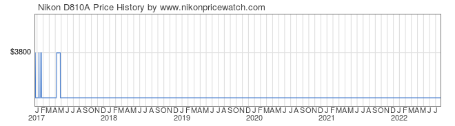 Price History Graph for Nikon D810A