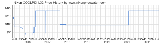 Price History Graph for Nikon COOLPIX L32