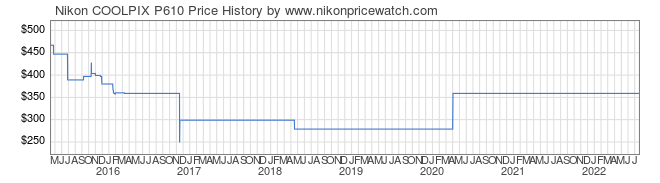 Price History Graph for Nikon COOLPIX P610