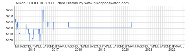 Price History Graph for Nikon COOLPIX S7000
