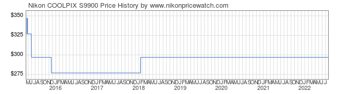 Price History Graph for Nikon COOLPIX S9900