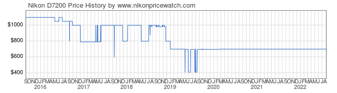 Price History Graph for Nikon D7200