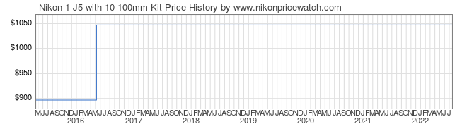 Price History Graph for Nikon 1 J5 with 10-100mm Kit