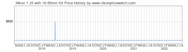 Price History Graph for Nikon 1 J5 with 10-30mm Kit