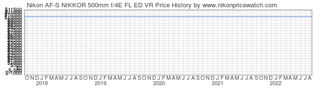 Price History Graph for Nikon AF-S NIKKOR 500mm f/4E FL ED VR