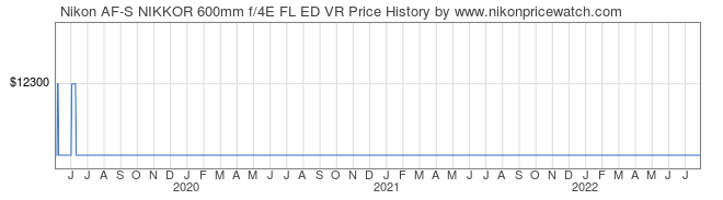Price History Graph for Nikon AF-S NIKKOR 600mm f/4E FL ED VR