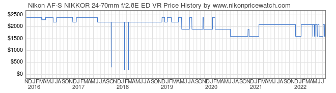 Price History Graph for Nikon AF-S NIKKOR 24-70mm f/2.8E ED VR