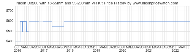 Price History Graph for Nikon D3200 with 18-55mm and 55-200mm VR Kit