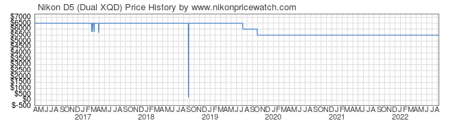 Price History Graph for Nikon D5 (Dual XQD)
