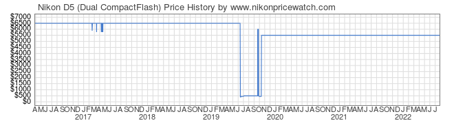 Price History Graph for Nikon D5 (Dual CompactFlash)